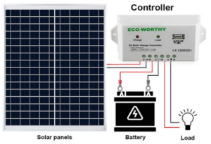 Solar Panel Cllecting Sun Shine to Power up and Maintaince For Your Vehicles Battery